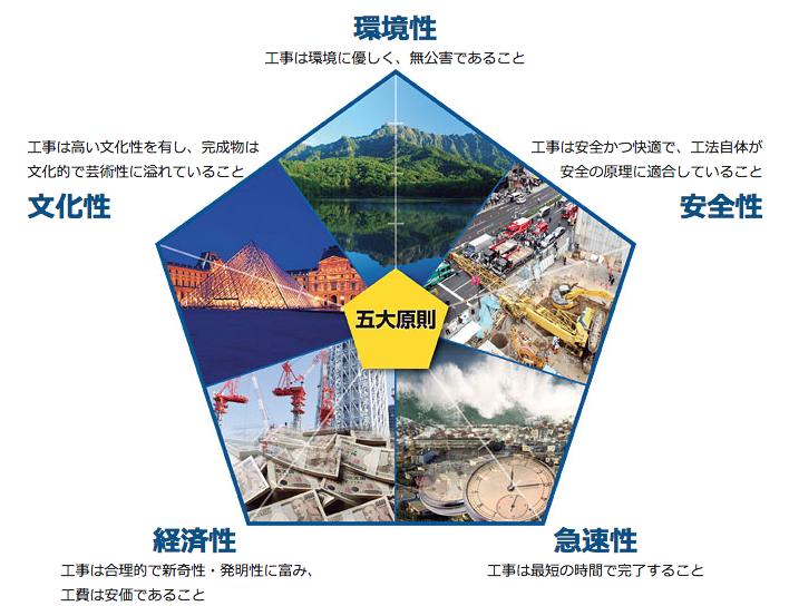 建設の五大原則