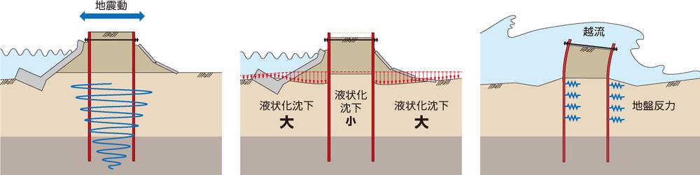 優れた耐震、耐津波性能